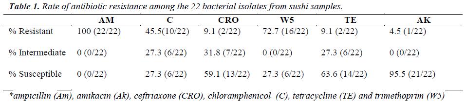 biomedres-antibiotic-resistance