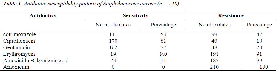 biomedres-antibiotic-susceptibility