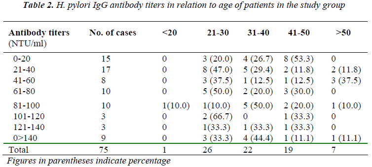 biomedres-antibody-titers