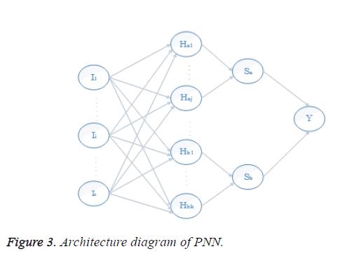 biomedres-architecture-diagram-PNN
