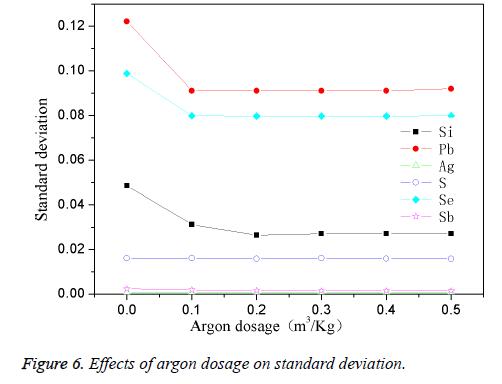 biomedres-argon-dosage-deviation