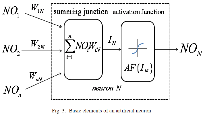 biomedres-artificial-neuron