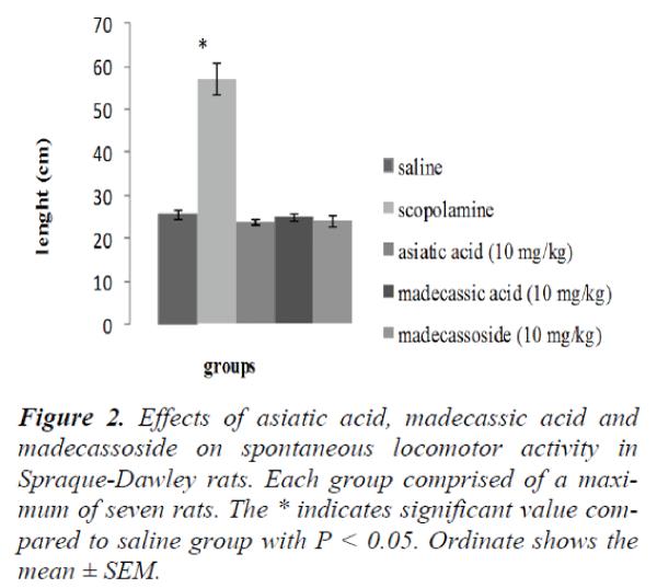 biomedres-asiatic-acid-madecassic-acid