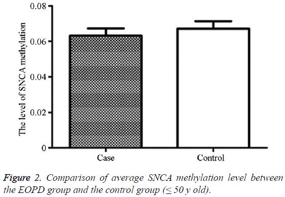 biomedres-average-SNCA-methylation