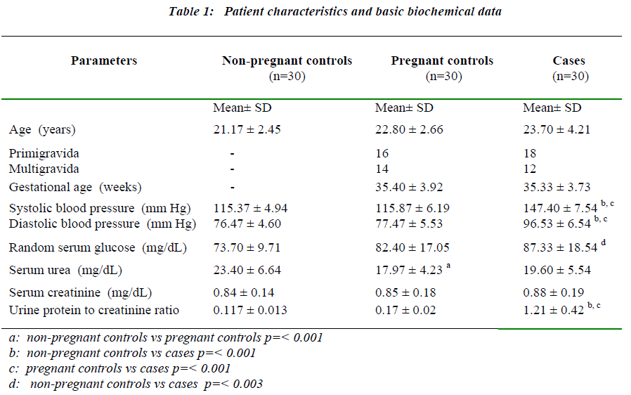 biomedres-basic-biochemical-data
