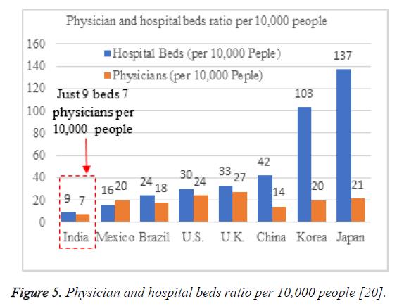 biomedres-beds-ratio