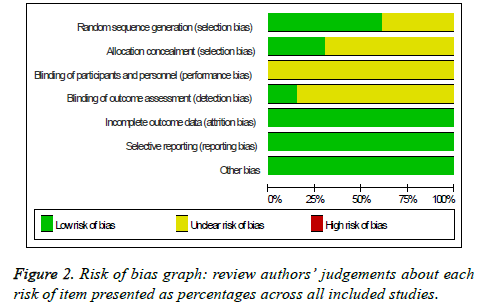 biomedres-bias-graph