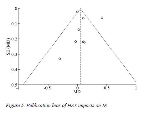 biomedres-bias-impacts