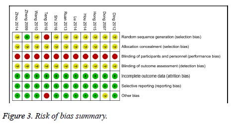 biomedres-bias-summary