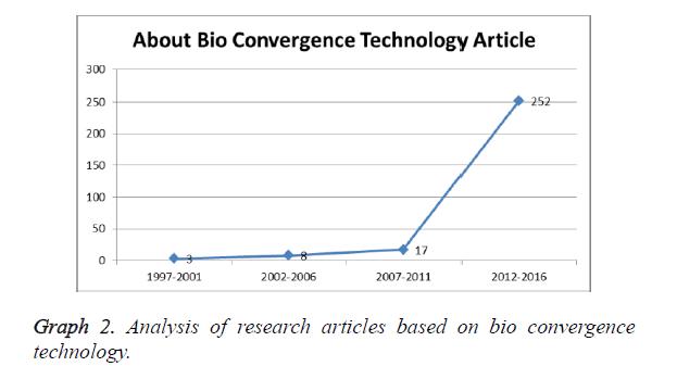 biomedres-bio-convergence