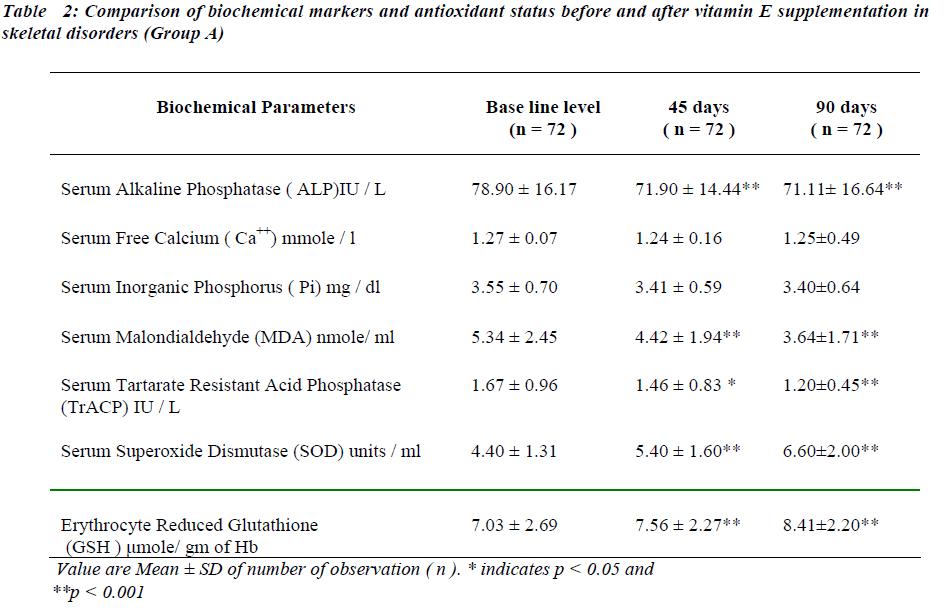 biomedres-biochemical-markers-antioxidant-status