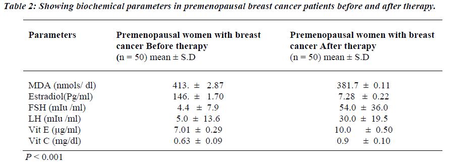 biomedres-biochemical-parameters