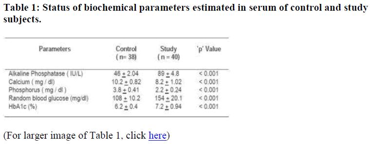 biomedres-biochemical-parameters-estimated-serum