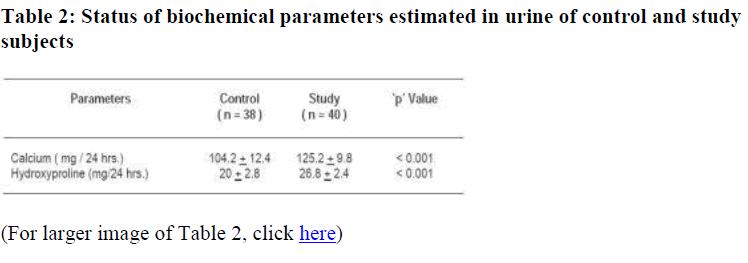 biomedres-biochemical-parameters-estimated-urine