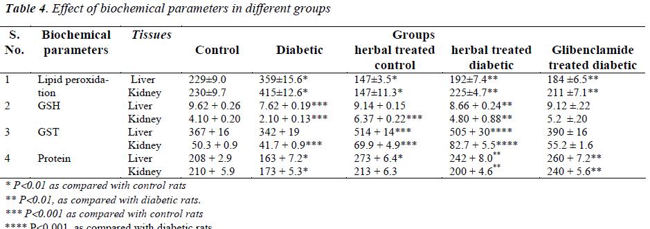 biomedres-biochemical-parameters-groups