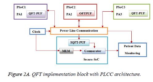 biomedres-block-architecture