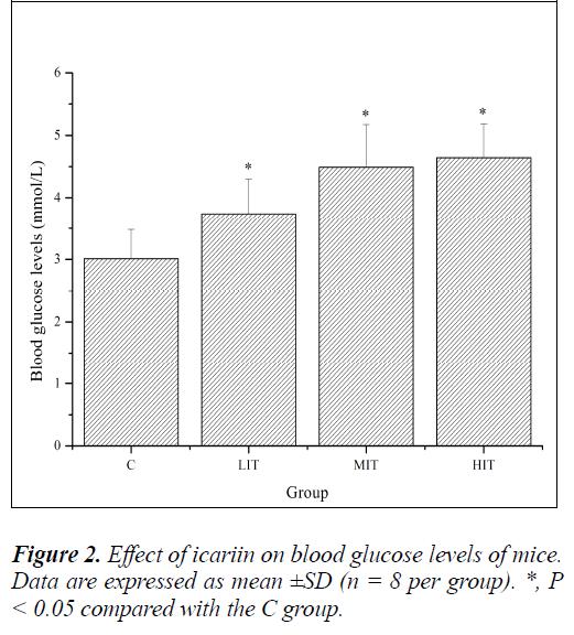 biomedres-blood-glucose-levels