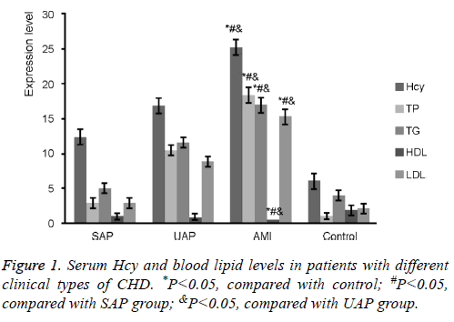 biomedres-blood-lipid