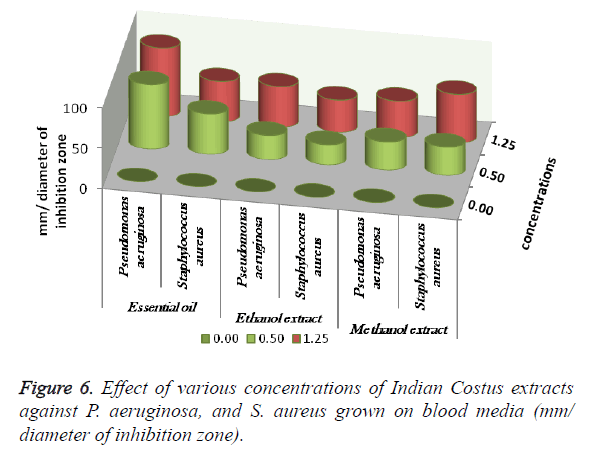 biomedres-blood-media