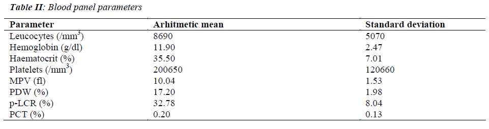 biomedres-blood-panel-parameters