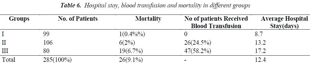biomedres-blood-transfusion