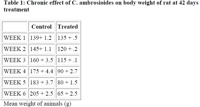 biomedres-body-weight-rat
