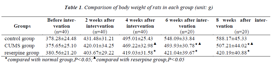 biomedres-body-weight-rats