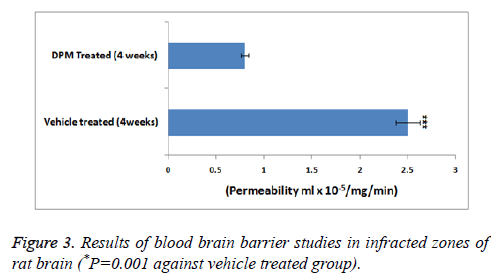 biomedres-brain-blood