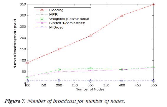 biomedres-broadcast-number-nodes