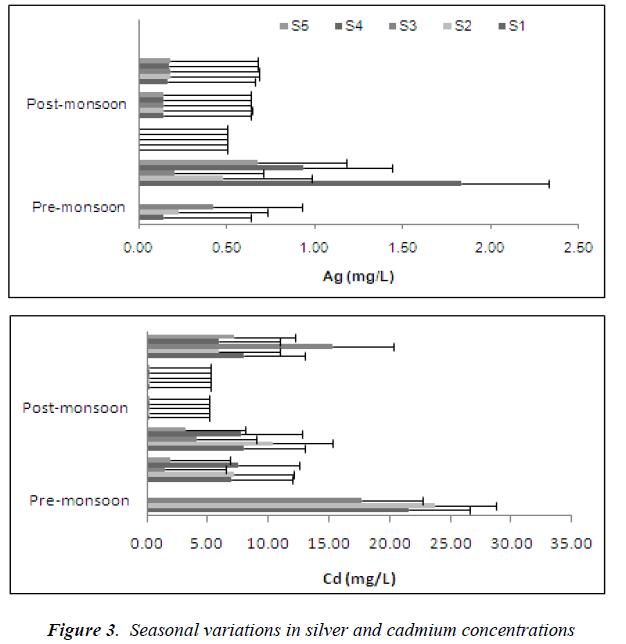 biomedres-cadmium-concentrations