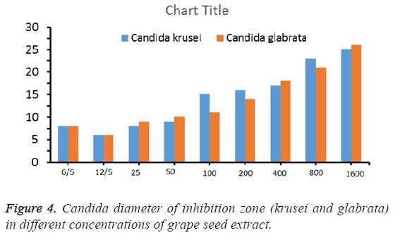 biomedres-candida-diameter-inhibition-zone