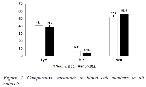biomedres-cell-numbers