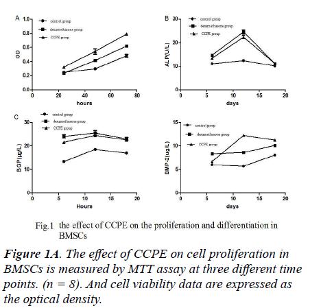 biomedres-cell-proliferation
