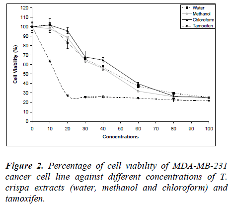 biomedres-cell-viability-MDA-MB-231-cancer