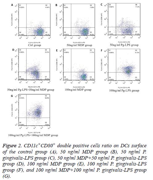 biomedres-cells-ratio