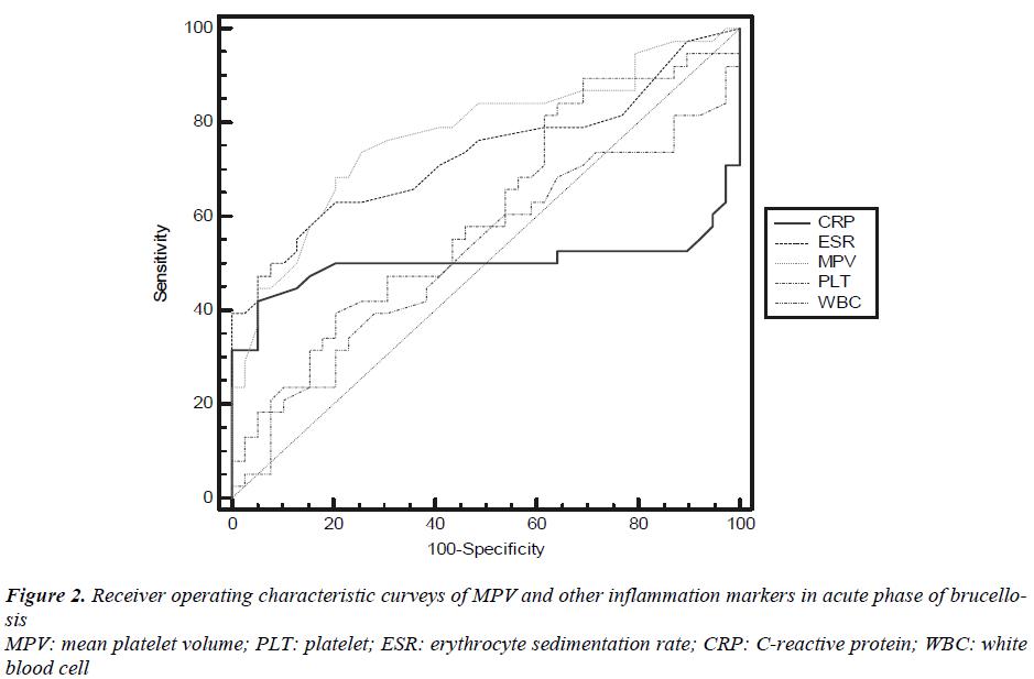 biomedres-characteristic-curveys-MPV