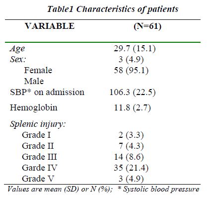 biomedres-characteristics-of-patients