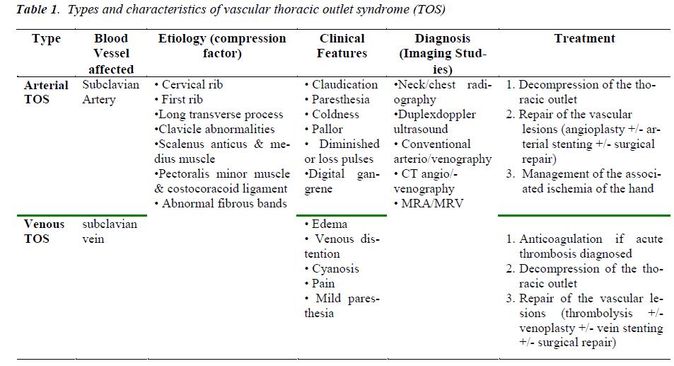 biomedres-characteristics-vascular-thoracic