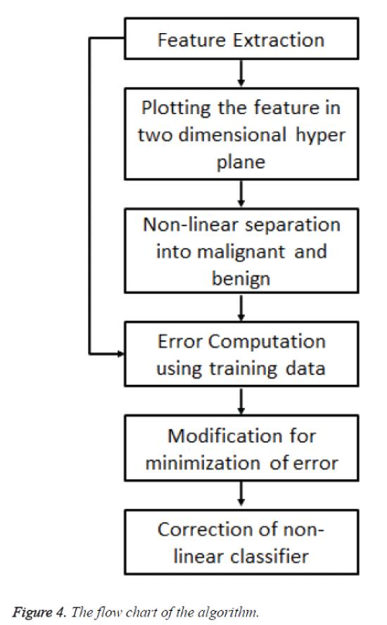 biomedres-chart-algorithm
