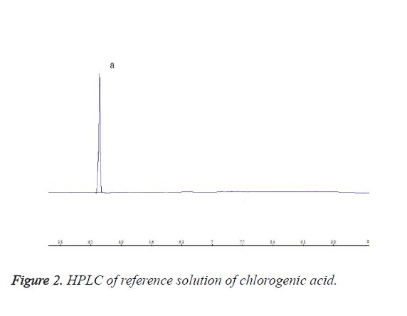 biomedres-chlorogenic-acid