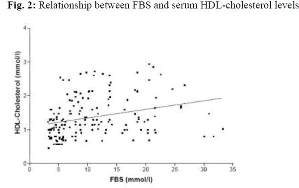 biomedres-cholesterol-levels