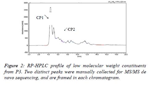 biomedres-chromatogram
