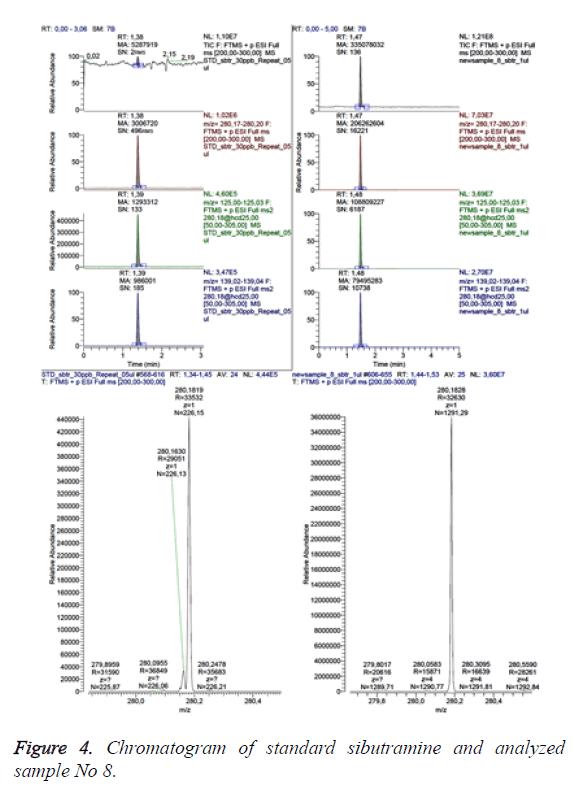 biomedres-chromatogram-sibutramine