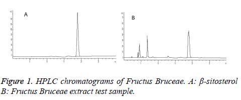 biomedres-chromatograms