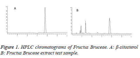 biomedres-chromatograms