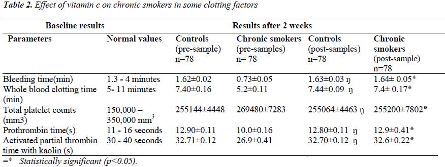 biomedres-chronic-smokers-clotting-factors