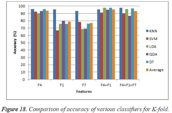 biomedres-classifiers-K-fold
