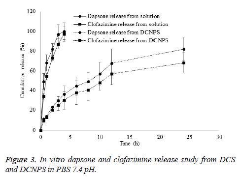 biomedres-clofazimine-release