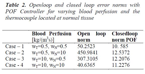 biomedres-closed-loop-error-norms
