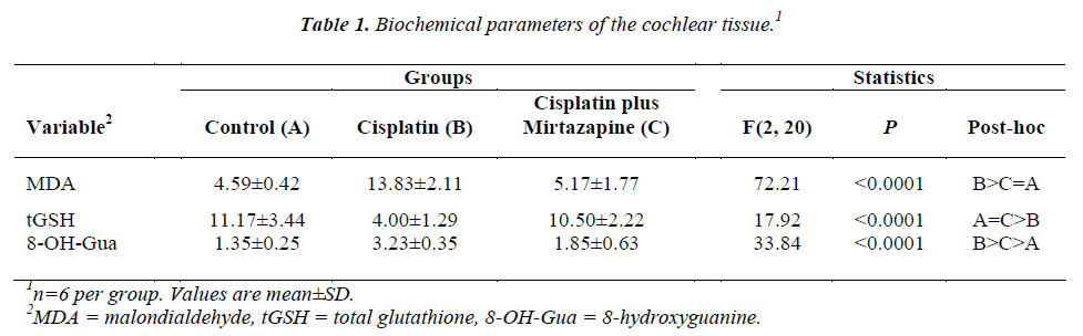 biomedres-cochlear-tissue